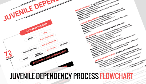 Juvenile Dependency Process Flowchart